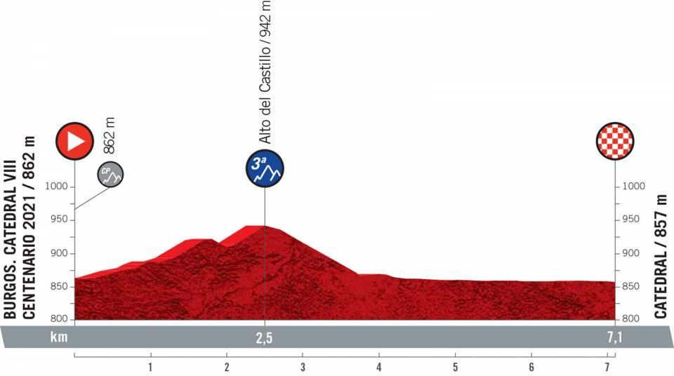 vuelta2021etapa1 - Desvelado el recorrido de la Vuelta a España 2021