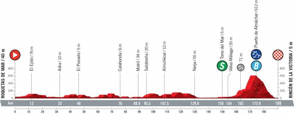 vuelta2021etapa10 - Desvelado el recorrido de la Vuelta a España 2021