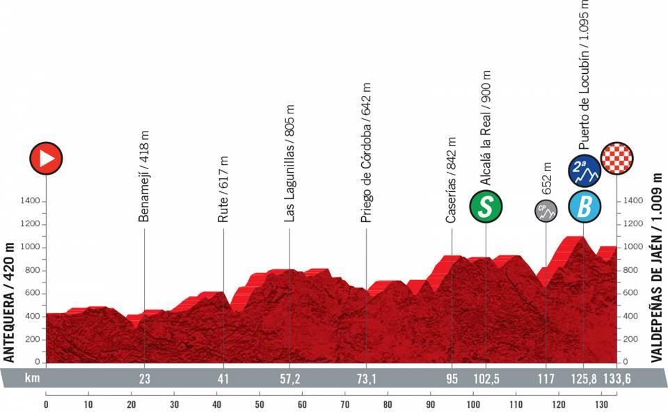 vuelta2021etapa11 - Desvelado el recorrido de la Vuelta a España 2021