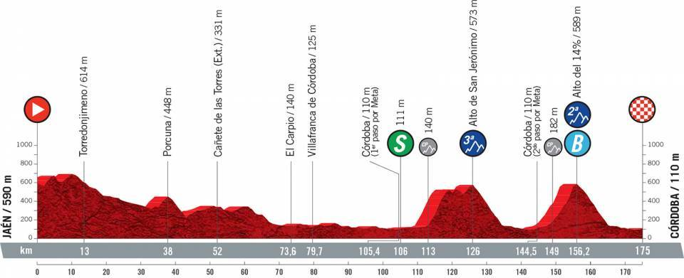 vuelta2021etapa12 - Desvelado el recorrido de la Vuelta a España 2021