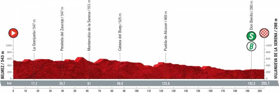 vuelta2021etapa13 - Desvelado el recorrido de la Vuelta a España 2021