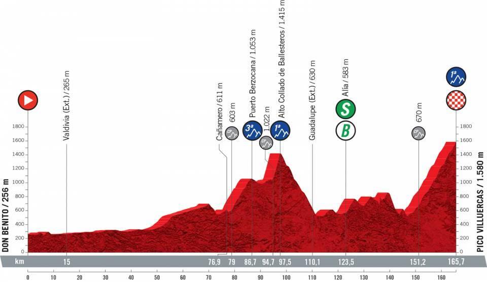 vuelta2021etapa14 - Desvelado el recorrido de la Vuelta a España 2021