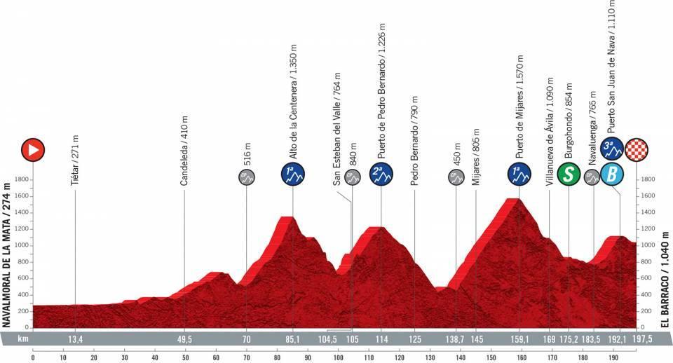 vuelta2021etapa15 - Desvelado el recorrido de la Vuelta a España 2021