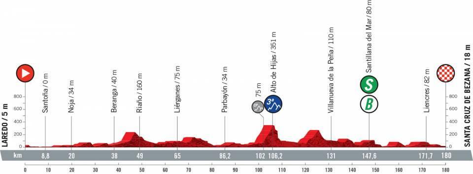 vuelta2021etapa16 - Desvelado el recorrido de la Vuelta a España 2021