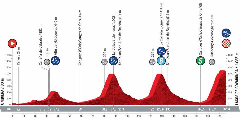 vuelta2021etapa17 - Desvelado el recorrido de la Vuelta a España 2021
