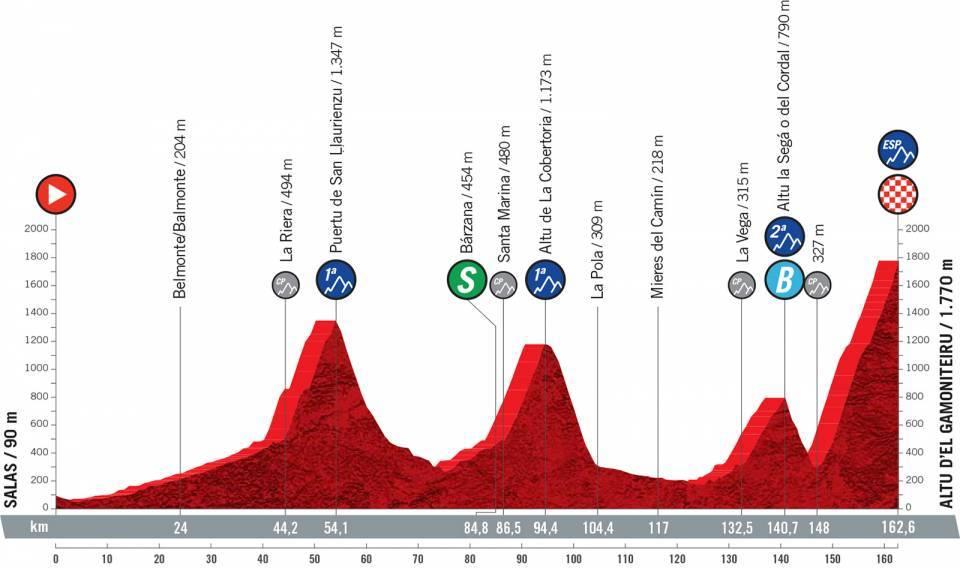 vuelta2021etapa18 - Desvelado el recorrido de la Vuelta a España 2021
