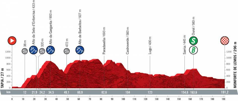 vuelta2021etapa19 - Desvelado el recorrido de la Vuelta a España 2021