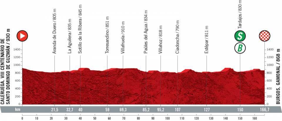 vuelta2021etapa2 - Desvelado el recorrido de la Vuelta a España 2021
