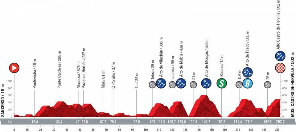 vuelta2021etapa20 - Desvelado el recorrido de la Vuelta a España 2021