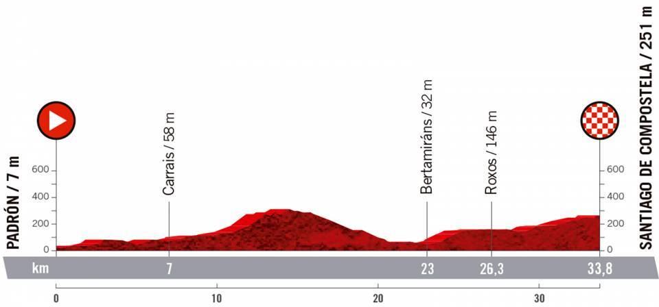 vuelta2021etapa21 - Desvelado el recorrido de la Vuelta a España 2021