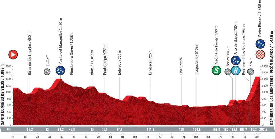 vuelta2021etapa3 - Desvelado el recorrido de la Vuelta a España 2021