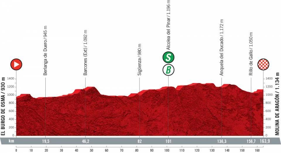 vuelta2021etapa4 - Desvelado el recorrido de la Vuelta a España 2021