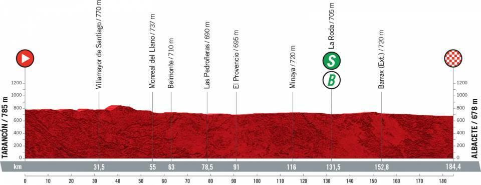 vuelta2021etapa5 - Desvelado el recorrido de la Vuelta a España 2021