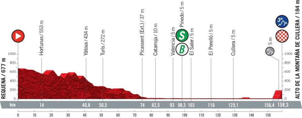vuelta2021etapa6 - Desvelado el recorrido de la Vuelta a España 2021