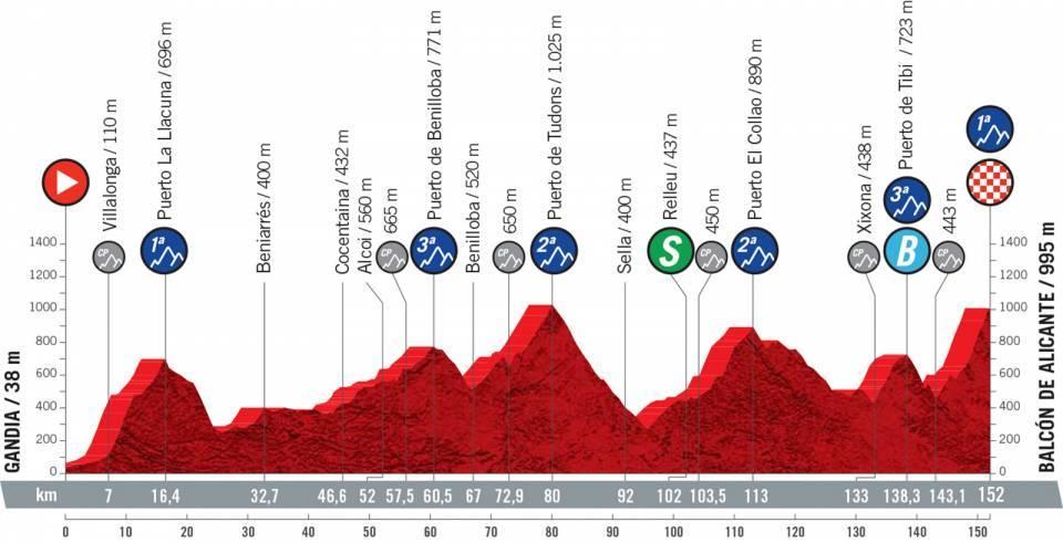 vuelta2021etapa7 - Desvelado el recorrido de la Vuelta a España 2021