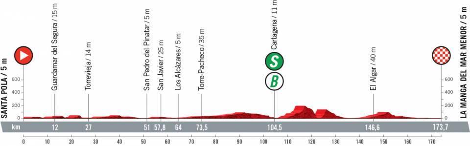 vuelta2021etapa8 - Desvelado el recorrido de la Vuelta a España 2021