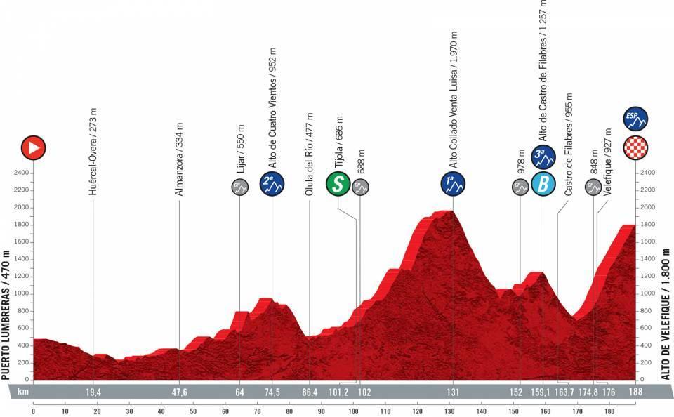 vuelta2021etapa9 - Desvelado el recorrido de la Vuelta a España 2021